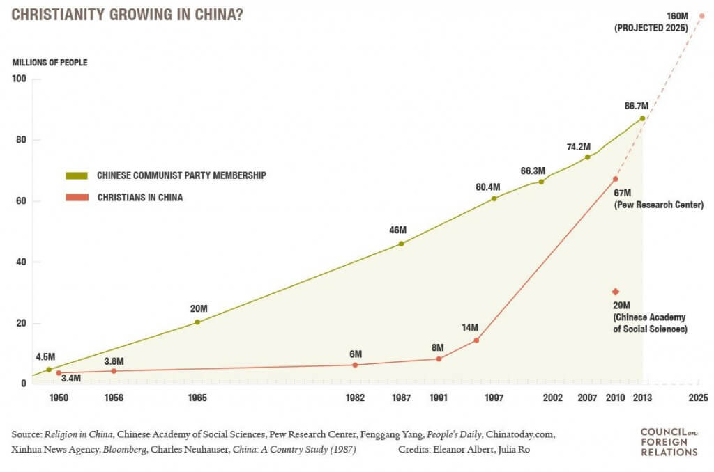 christianity growing in China